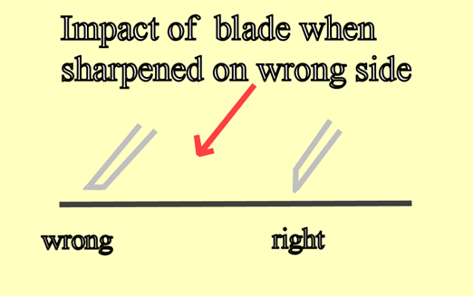 illustration: cutting side of blade